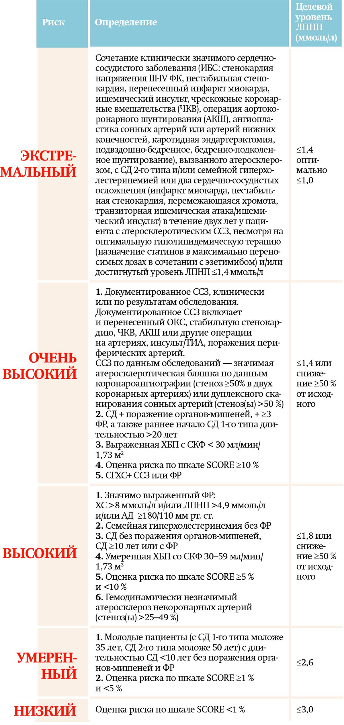 Таблица к материалу митьковская 2
