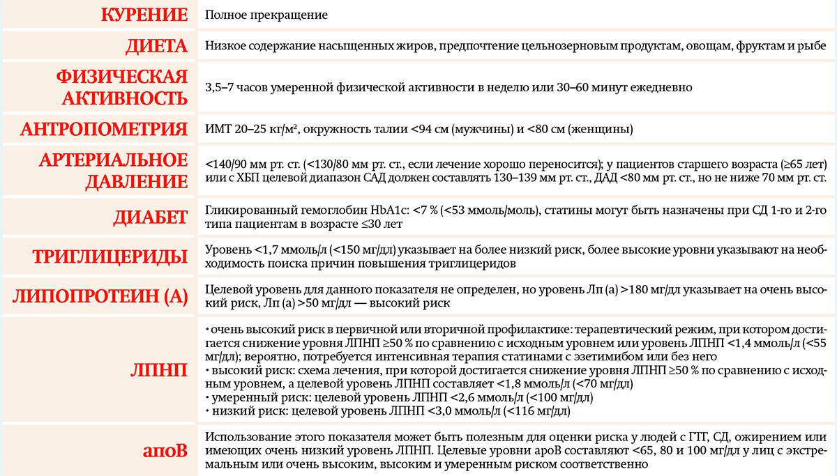 Таблица к материалу митьковская 3