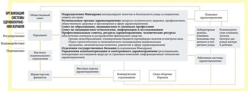 organizaciya zdravoohraneniya izrailya521220